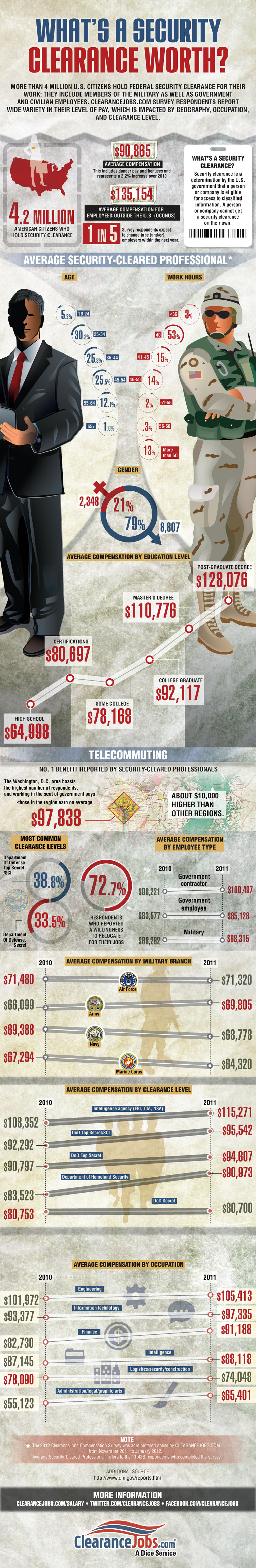 ClearanceJobs_Whats_Security_Clearance_Worth_Infographic.jpg